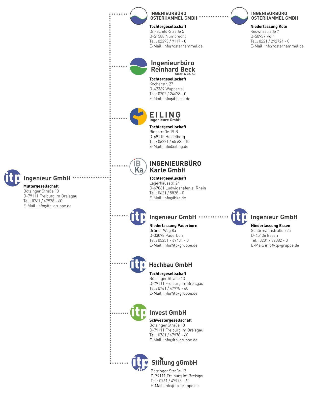 Gesellschaften Unternehmensgruppe itp Ingenieur GmbH
